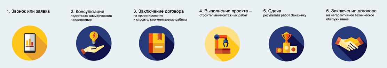 Этапы работы компании ООО «РУСЬЭНЕРГОМОНТАЖ»